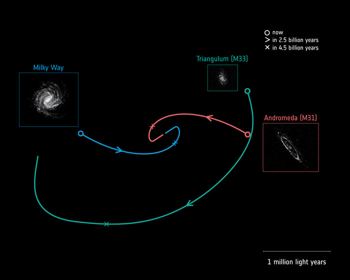 Future_motions_of_the_Milky_Way_Andromeda_and_Triangulum_galaxies_node_full_image_2.jpg